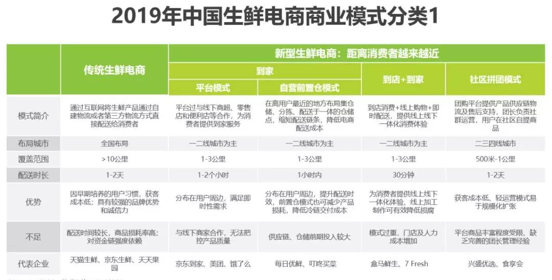 2019年中国生鲜电商行业研究报告分析