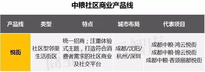"""掘金""""社区商业""""新蓝海,11大名企19条产品线超全解析!"""