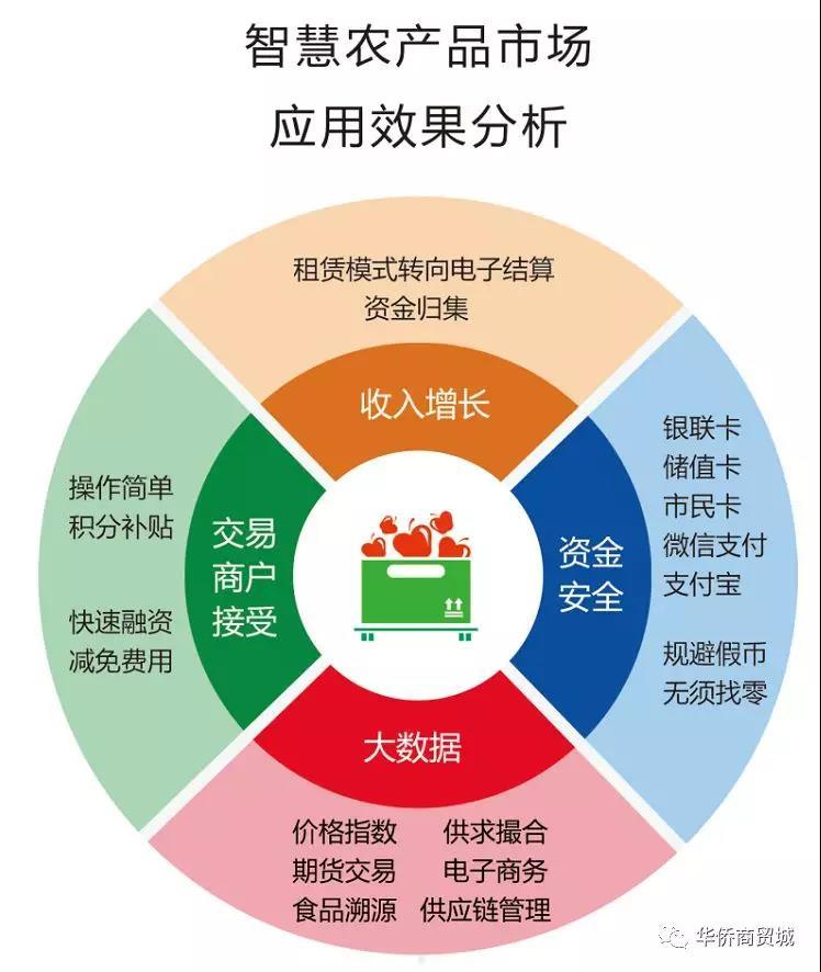 智慧农贸市场设计新理念,如何实现四方共赢?
