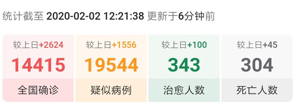 最新疫情:全国确诊14415例,较上日新增2624例!