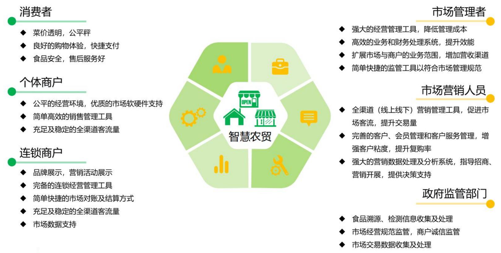 农贸市场设计|老旧农贸市场未来如何发展