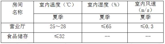 海南省农贸市场设计导则(升级版)