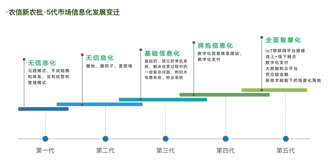 农产品批发市场数字化转型三步走战略